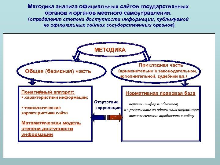 Методика анализа официальных сайтов государственных органов и органов местного самоуправления. (определения степени доступности информации,