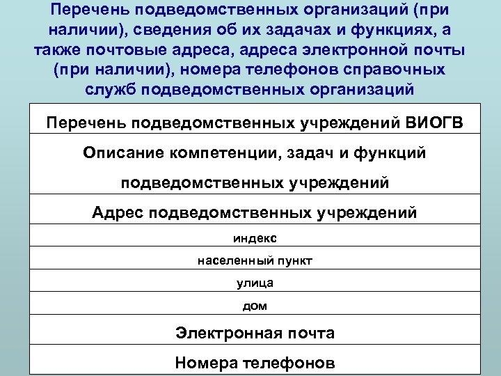 Перечень подведомственных организаций (при наличии), сведения об их задачах и функциях, а также почтовые