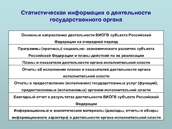 Статистическая информация о деятельности государственного органа Основные направления деятельности ВИОГВ субъекта Российской Федерации на