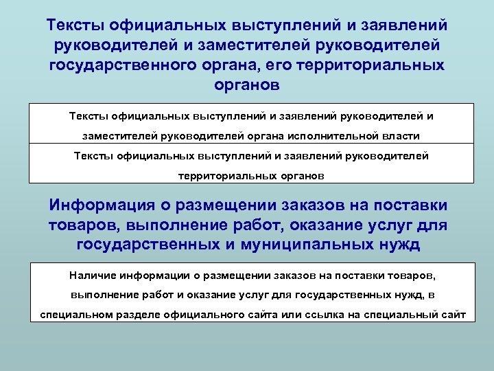 Тексты официальных выступлений и заявлений руководителей и заместителей руководителей государственного органа, его территориальных органов