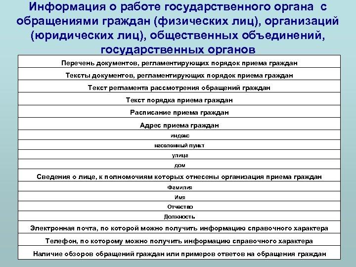 Информация о работе государственного органа с обращениями граждан (физических лиц), организаций (юридических лиц), общественных