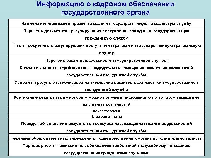 Информацию о кадровом обеспечении государственного органа Наличие информации о приеме граждан на государственную гражданскую