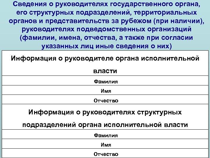 Сведения о руководителях государственного органа, его структурных подразделений, территориальных органов и представительств за рубежом