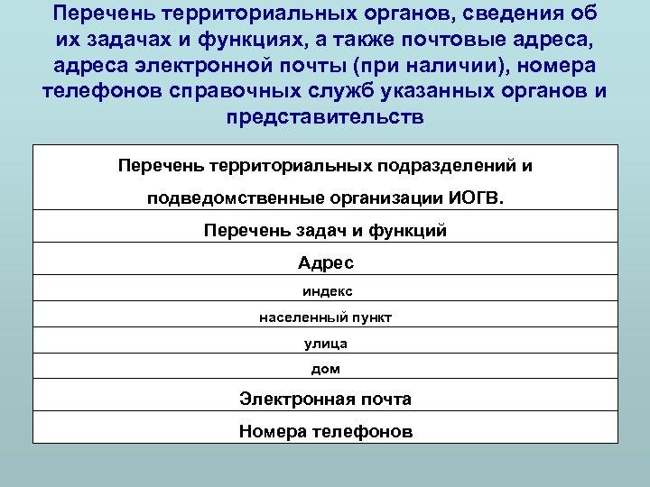 Перечень территориальных органов, сведения об их задачах и функциях, а также почтовые адреса, адреса