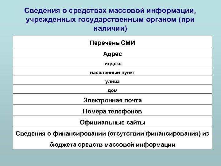 Сведения о средствах массовой информации, учрежденных государственным органом (при наличии) Перечень СМИ Адрес индекс