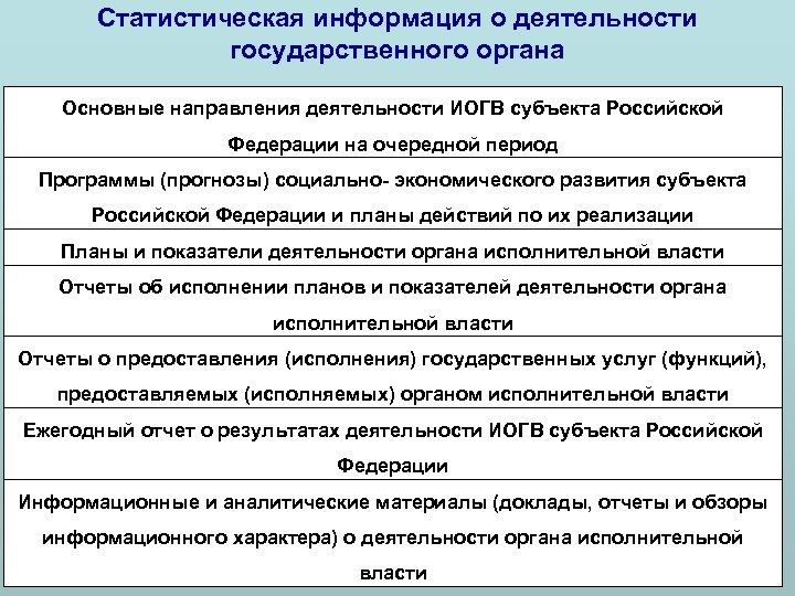 Статистическая информация о деятельности государственного органа Основные направления деятельности ИОГВ субъекта Российской Федерации на
