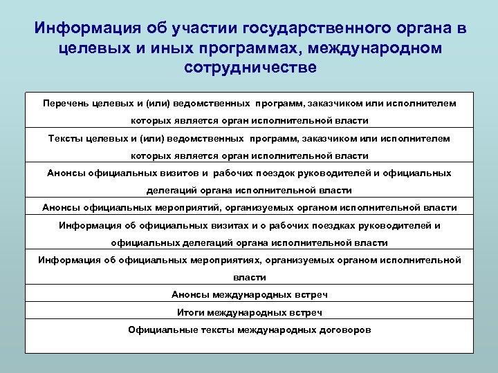 Информация об участии государственного органа в целевых и иных программах, международном сотрудничестве Перечень целевых
