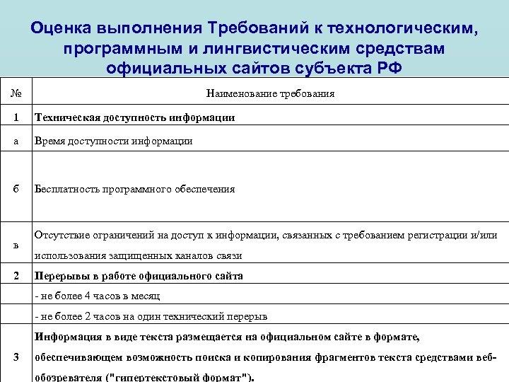 Оценка выполнения Требований к технологическим, программным и лингвистическим средствам официальных сайтов субъекта РФ №