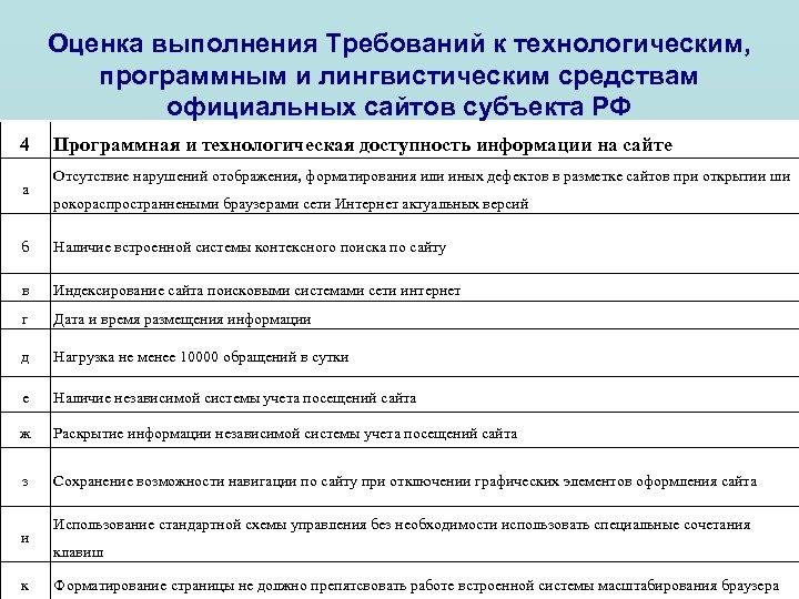 Оценка выполнения Требований к технологическим, программным и лингвистическим средствам официальных сайтов субъекта РФ 4