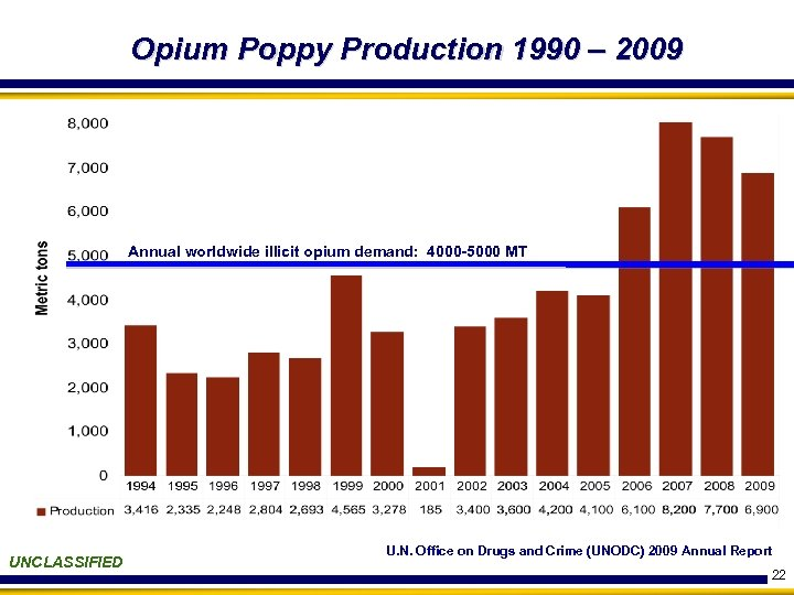 Opium Poppy Production 1990 – 2009 Annual worldwide illicit opium demand: 4000 -5000 MT