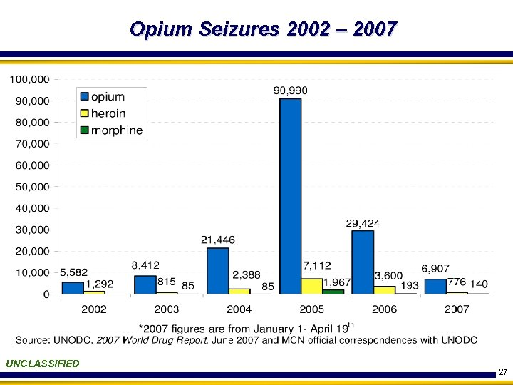 Opium Seizures 2002 – 2007 UNCLASSIFIED 27