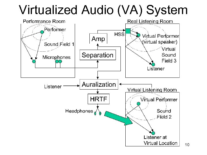 Virtualized Audio (VA) System 10