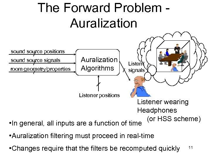 The Forward Problem Auralization sound source positions sound source signals room geometry/properties Auralization Algorithms