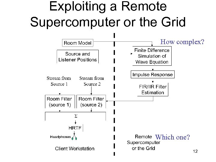 Exploiting a Remote Supercomputer or the Grid How complex? Which one? 12
