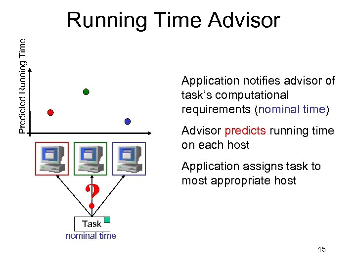 Predicted Running Time Advisor Application notifies advisor of task's computational requirements (nominal time) Advisor