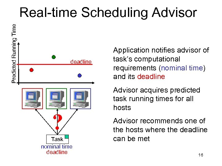 Predicted Running Time Real-time Scheduling Advisor deadline ? Task nominal time deadline Application notifies