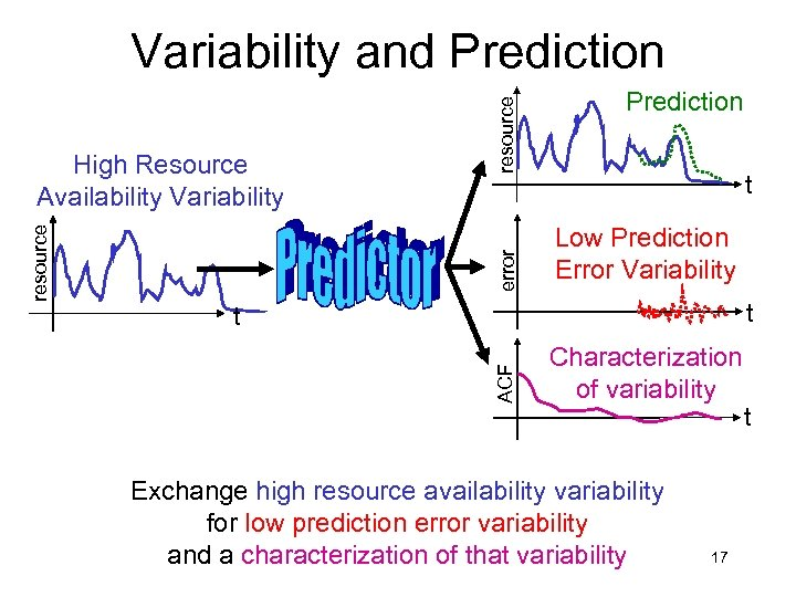 error Prediction t Low Prediction Error Variability t t ACF resource High Resource Availability