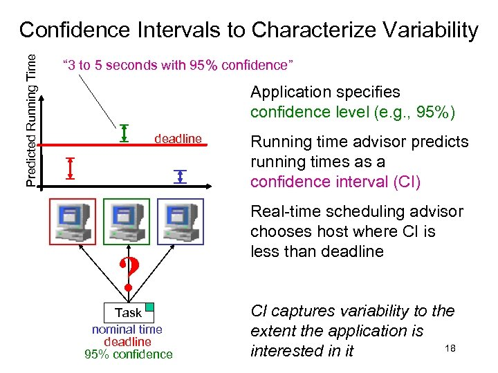 """Predicted Running Time Confidence Intervals to Characterize Variability """" 3 to 5 seconds with"""