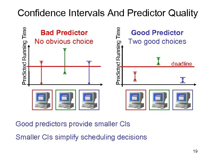 Bad Predictor No obvious choice Predicted Running Time Confidence Intervals And Predictor Quality Good