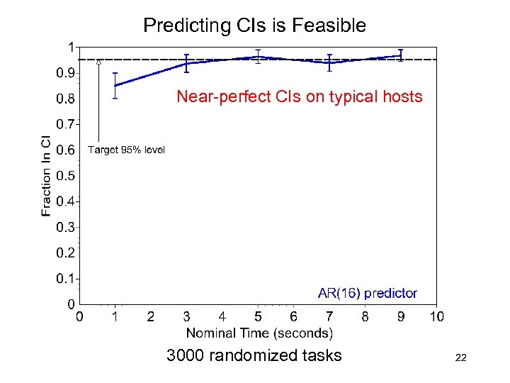 Predicting CIs is Feasible Near-perfect CIs on typical hosts 3000 randomized tasks 22