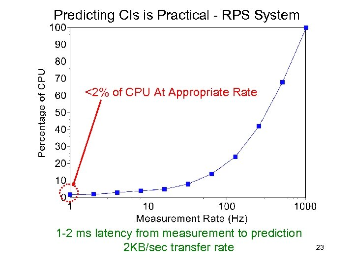 Predicting CIs is Practical - RPS System <2% of CPU At Appropriate Rate 1