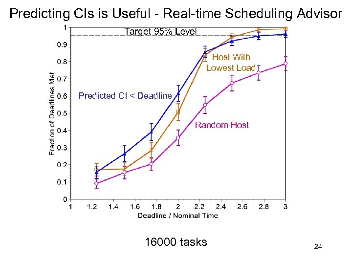 Predicting CIs is Useful - Real-time Scheduling Advisor Host With Lowest Load Predicted CI