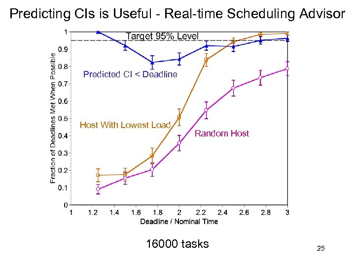 Predicting CIs is Useful - Real-time Scheduling Advisor Predicted CI < Deadline Host With