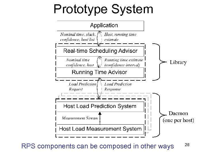 Prototype System RPS components can be composed in other ways 28