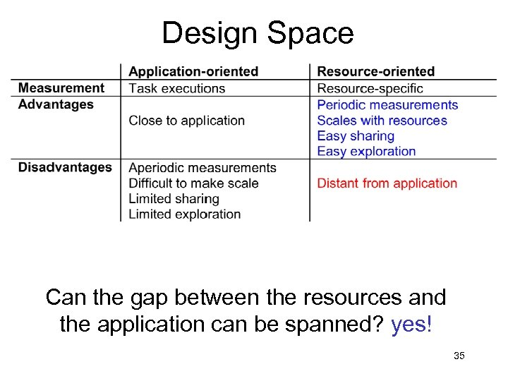 Design Space Can the gap between the resources and the application can be spanned?