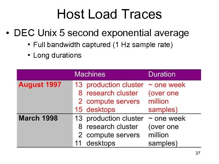 Host Load Traces • DEC Unix 5 second exponential average • Full bandwidth captured