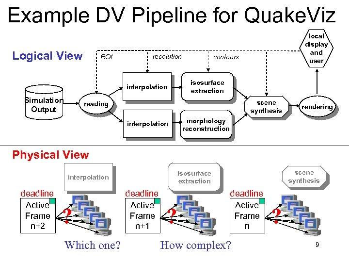 Example DV Pipeline for Quake. Viz Logical View ROI resolution interpolation Simulation Output local