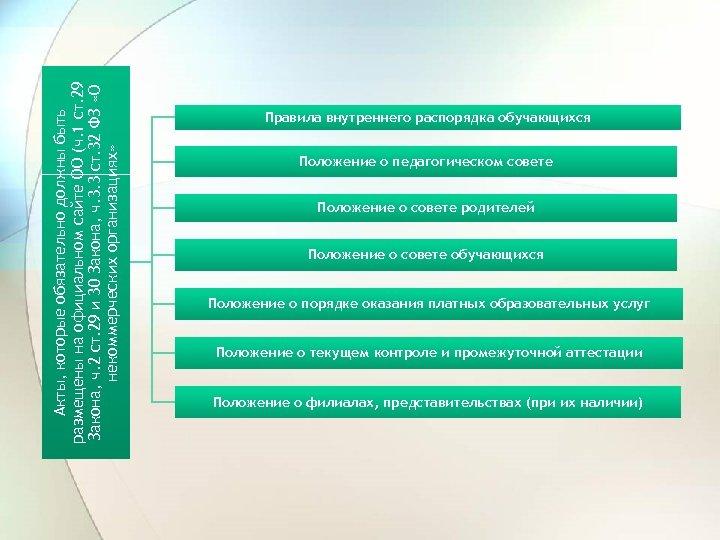 Акты, которые обязательно должны быть размещены на официальном сайте ОО (ч. 1 ст. 29