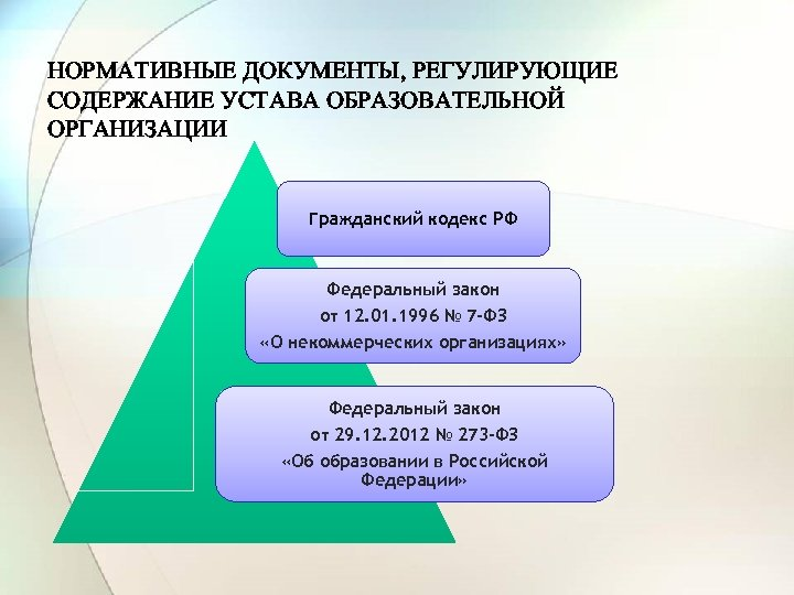 НОРМАТИВНЫЕ ДОКУМЕНТЫ, РЕГУЛИРУЮЩИЕ СОДЕРЖАНИЕ УСТАВА ОБРАЗОВАТЕЛЬНОЙ ОРГАНИЗАЦИИ Гражданский кодекс РФ Федеральный закон от 12.