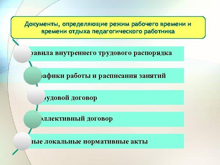 Документы, определяющие режим рабочего времени и времени отдыха педагогического работника Правила внутреннего трудового распорядка