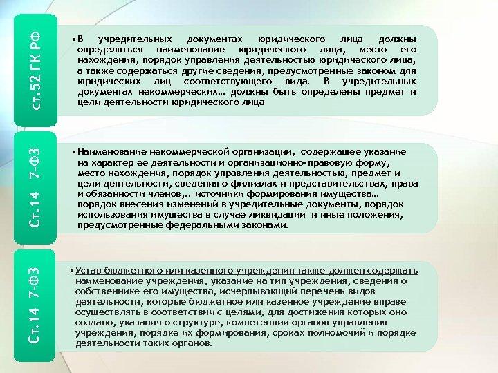ст. 52 ГК РФ • В учредительных документах юридического лица должны определяться наименование юридического