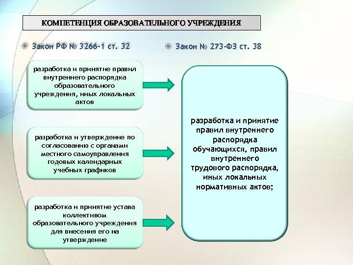 КОМПЕТЕНЦИЯ ОБРАЗОВАТЕЛЬНОГО УЧРЕЖДЕНИЯ Закон РФ № 3266 -1 ст. 32 Закон № 273 -ФЗ