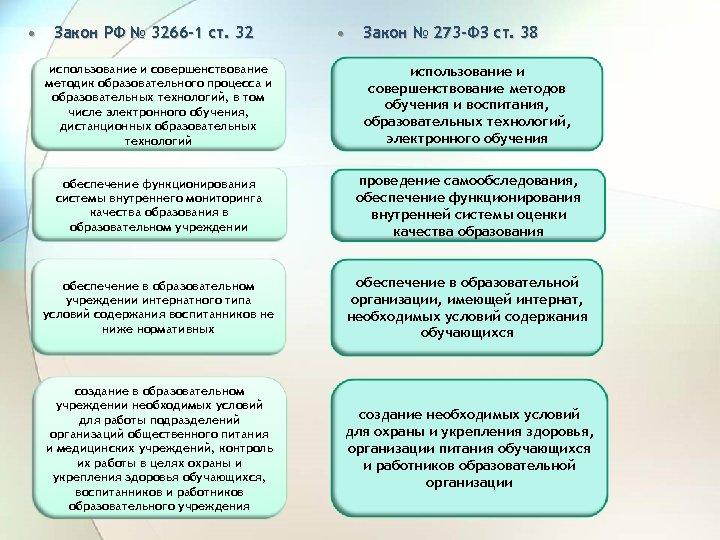 • Закон РФ № 3266 -1 ст. 32 • Закон № 273 -ФЗ
