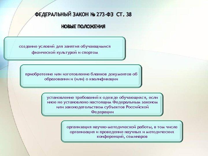 ФЕДЕРАЛЬНЫЙ ЗАКОН № 273 -ФЗ СТ. 38 НОВЫЕ ПОЛОЖЕНИЯ создание условий для занятия обучающимися