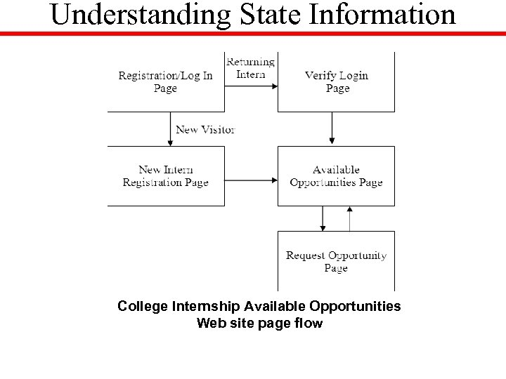 Understanding State Information College Internship Available Opportunities Web site page flow