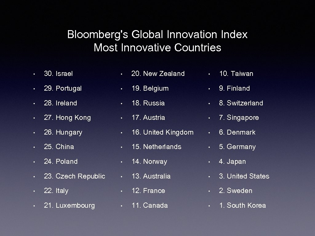 Bloomberg's Global Innovation Index Most Innovative Countries • 30. Israel • 20. New Zealand