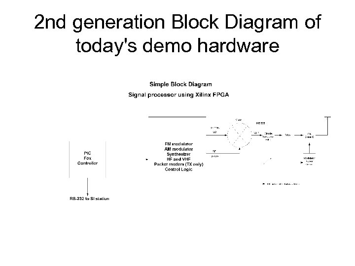 2 nd generation Block Diagram of today's demo hardware