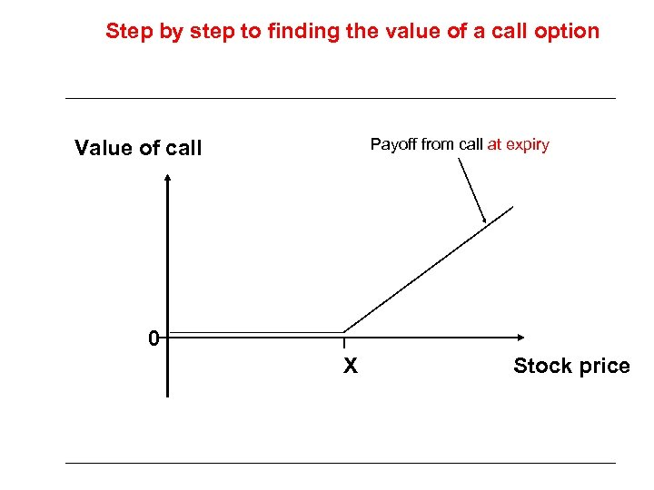 Step by step to finding the value of a call option Payoff from call