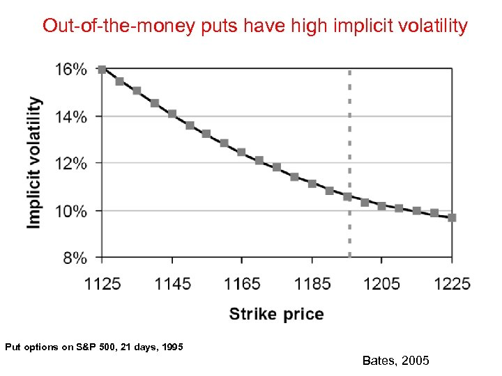 Out-of-the-money puts have high implicit volatility Put options on S&P 500, 21 days, 1995