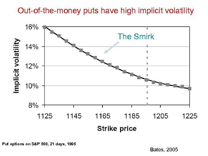 Out-of-the-money puts have high implicit volatility The Smirk Put options on S&P 500, 21