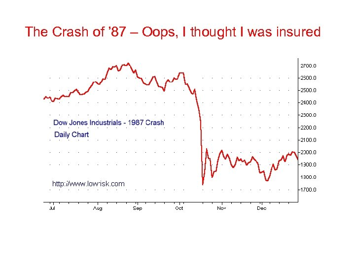 The Crash of ' 87 – Oops, I thought I was insured