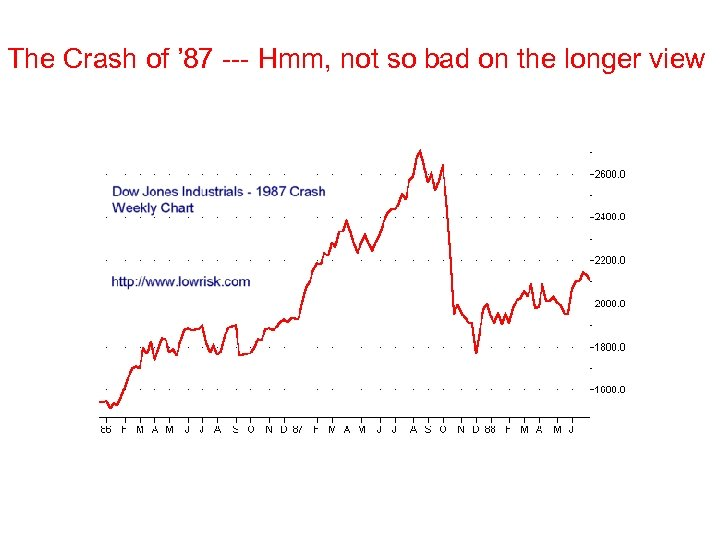 The Crash of ' 87 --- Hmm, not so bad on the longer view