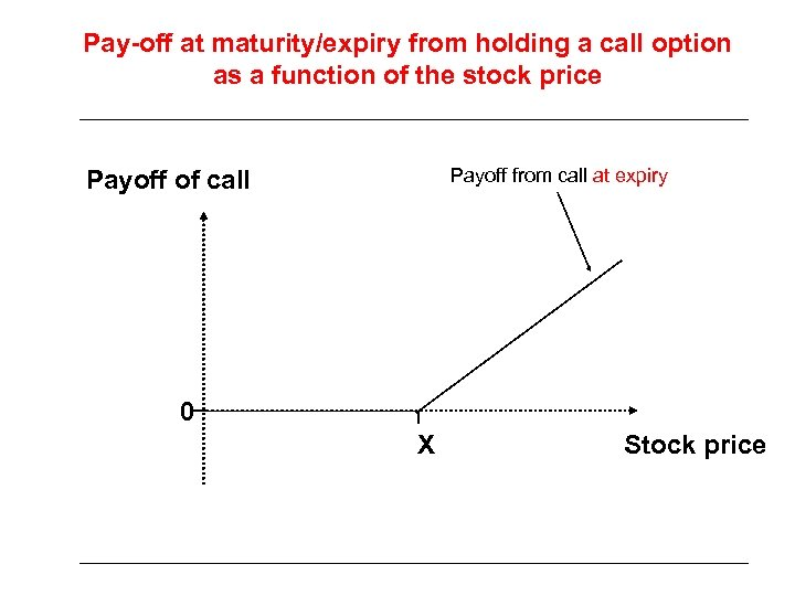 Pay-off at maturity/expiry from holding a call option as a function of the stock
