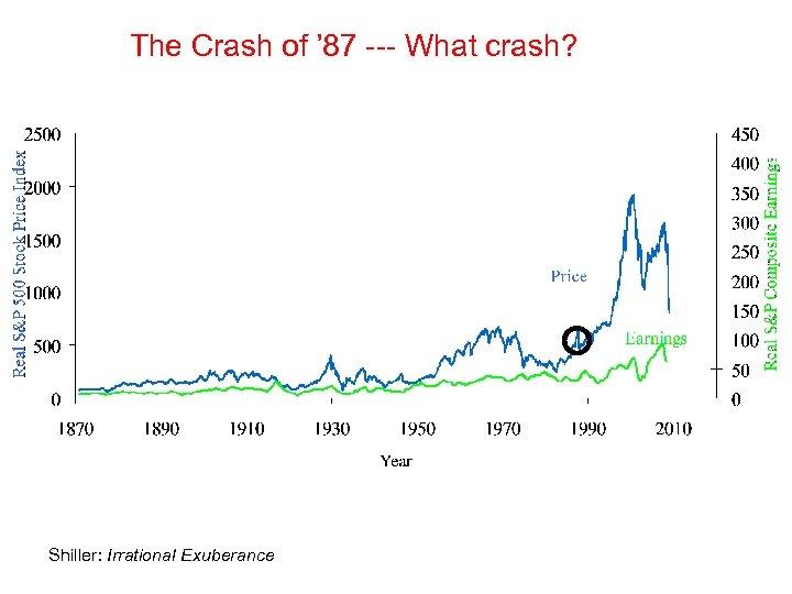 The Crash of ' 87 --- What crash? Shiller: Irrational Exuberance