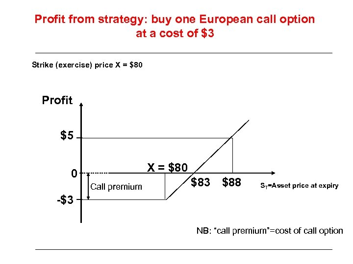 Profit from strategy: buy one European call option at a cost of $3 Strike