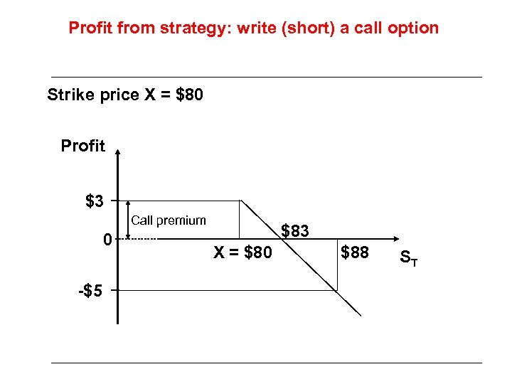 Profit from strategy: write (short) a call option Strike price X = $80 Profit